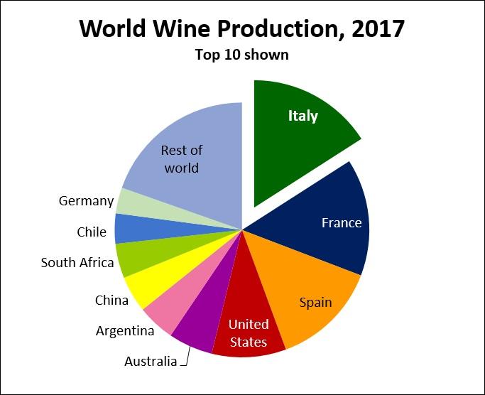 Мировое производство вина график