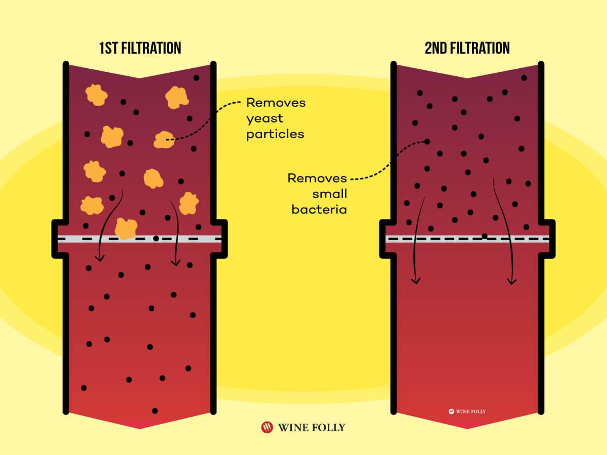 первая и вторая фильтрация вина