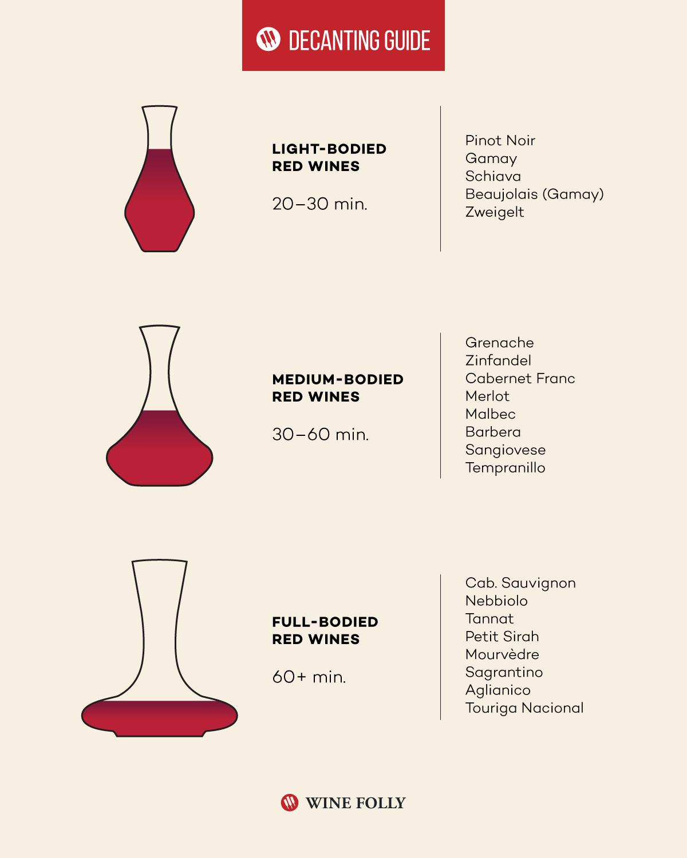 время декантации красных вин